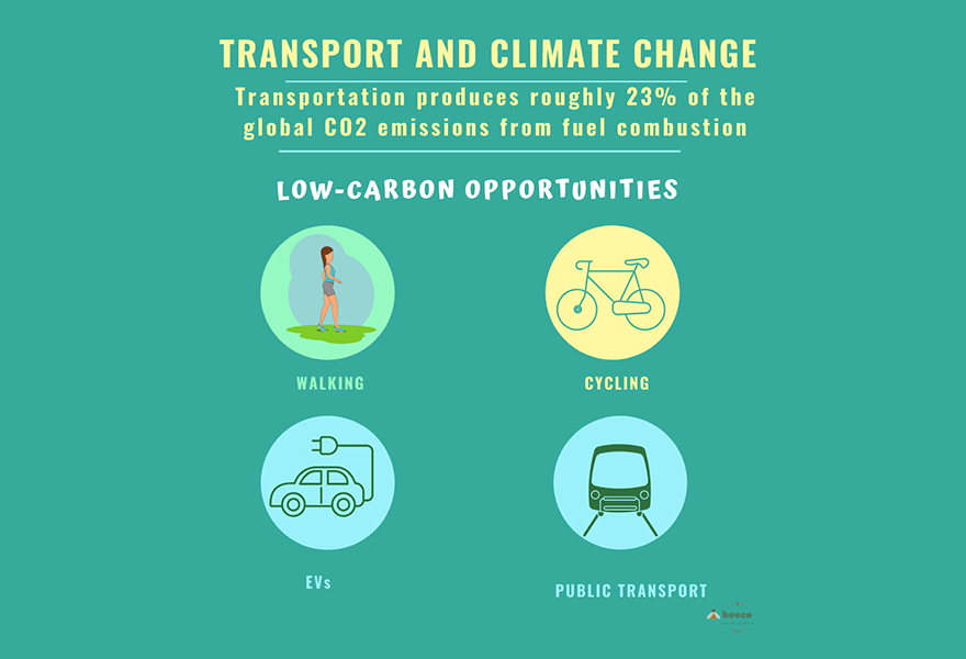 An example of a Beeco image about environmentally friendly ways to travel (walking, cycling, electric vehicles and public transport)